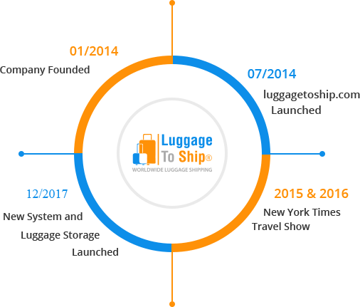 History of Luggagetoship.com